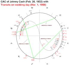 Johnny Cash Birth Chart Astrology Software With Interpretations Magi Astrology Of