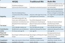 401 K Vs Ira How To Decide Human Interest
