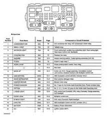 2004 honda crv fuse box diagram 2004 image wiring similiar 2007 honda odyssey fuse diagram keywords on 2004 honda crv fuse box diagram