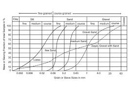 File Grain Size Distribution Svg Wikipedia