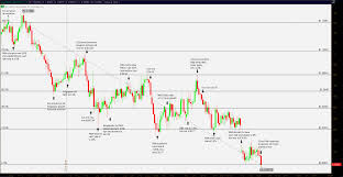 Xe Exchange Rate Chart Forex Xe Chart Xe Pound To Dollar Chart Best Photos