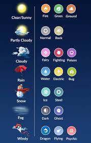 Pokemon Go Weather Chart Pokemon Go Weather Guide Here You Can View A List Of