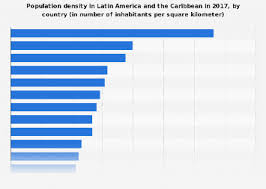 South America Population Chart Population Density In Latin America The Caribbean By
