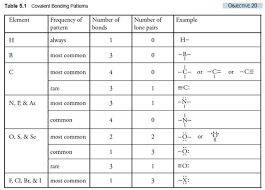Electron Dot Structure Chart