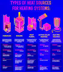 Heating-Sources-