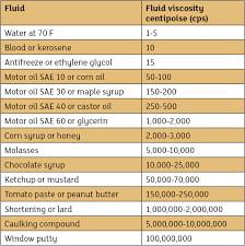 Viscosity Range Chart Proactively Seeking Viscosity Correction
