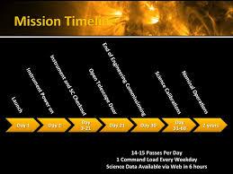Iris Size Chart Iris Timeline Mission Lifecycle Nasa