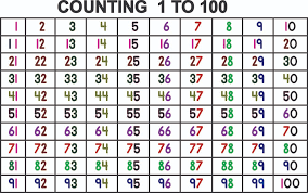 Goraya School Kids Room Ece Room Pena Flex Chart Counting 1