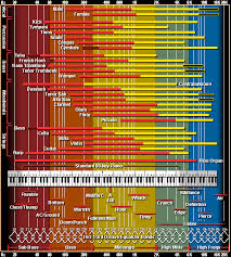 the only eq chart you ll ever need audio issues
