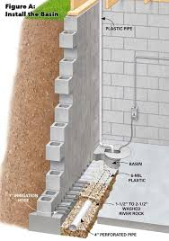 figure a install the basin basement drainage system