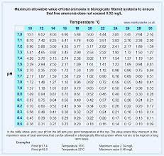Carbon Monoxide Levels Chart Uk Ammonia