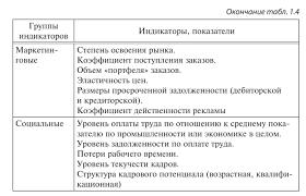 Индикаторы и показатели экономической безопасности Индикаторы и показатели экономической безопасности хозяйствующего субъекта