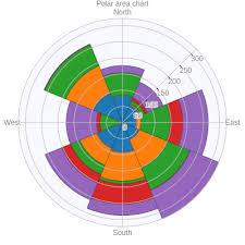 Polar Area Chart Area Made By Mj33 Plotly