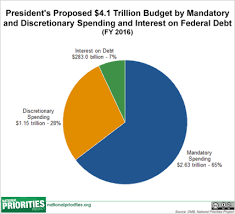Federal Budget Chart 2016 The Federal Budget In Pictures Reports From The Economic Front
