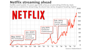 Netflix Stock Price Chart 15 Years After Ipo Netflix Has Changed Drastically And Is