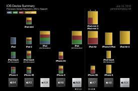 Ipod Size Chart Ipod Touch James Dempsey