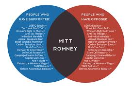 House Vs Senate Venn Diagram House Of Representatives And Senate Venn Diagram Under