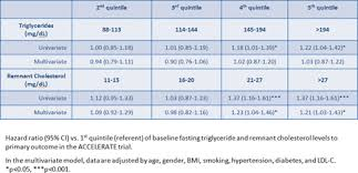 Cholesterol Level Chart Or Table Abstract 17446 Fasting Remnant Cholesterol Levels Predict