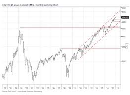 Nasdaq Can Rocket To 8 000 And Beyond Says Bank Of America