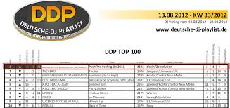 Charts Top 100 Germany Push The Feeling On 2k12 On Top Of Dance Charts In Germany