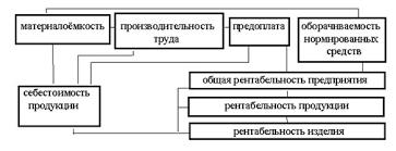 Анализ рентабельности предприятия на примере ОАО Завод Комсомолец Рентабельность является результатом производственного процесса она формируется под влиянием факторов связанных с повышением эффективности оборотных