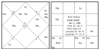 Hindi Kundali Chart Virat Kohli Birth Chart Virat Kohli Kundli Horoscope By