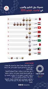 إنفوجرافيك: حصيلة دول الخليج والعرب في أولمبياد طوكيو