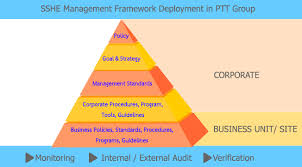 Performance Improvement Plan Definition Awesome SecuritySafetyHealth And Environment Management