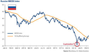 Why Bad News Is Good News In Europe 7 Charts Showing What