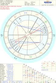 Lottery Winners Astrology Charts