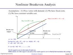 How To Make A Break Even Analysis Breakeven Analysis 2