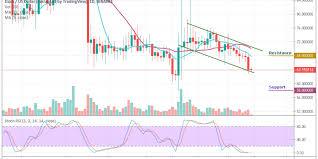 Dash To Btc Chart Dash Price Analysis Dash Usd Takes Deeper Dig As The Price