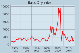 Baltic Dry Index Chart Today Baltic Dry Index Key Indicator Points To Gloom