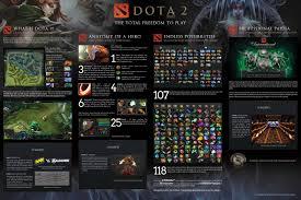 dota 2 the total freedom to play poster dota2