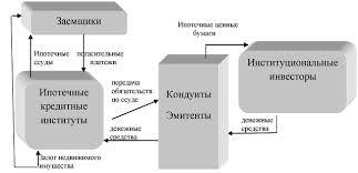 Ипотечное кредитование состояние и перспективы Дипломная работа  В общем виде механизм двухуровневой модели ипотечного кредитования представлен на рисунке 4