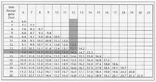 Duct Sizing Chart Cfm Hvac Duct Equivalent Hvac Duct Size Cfm
