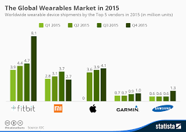 Uk Year End Charts 2015 Chart The Global Wearables Market In 2015 Statista