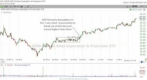 How Chart Patterns Appear In Every Time Frame