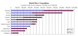 Battle Of The Bulge Casualties Chart War In Eroupe 9 1 39 4 8 45 Sutori