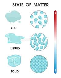 Gas Liquid Solids Solid Liquid Gas Stock Illustrations 648 Solid Liquid Gas