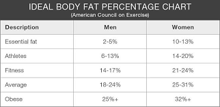 Healthy Body Fat Percentage Chart A Beginners Guide To Body Composition 20 Fit