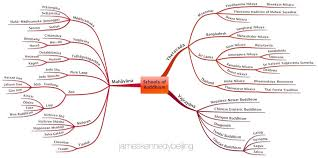 Buddhist Lineage Chart Buddhist Sects Theravada Mahayana And Tibetan Buddhism