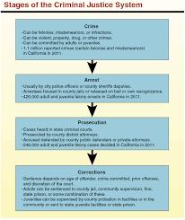 Californias Criminal Justice System A Primer