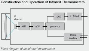 infrared thermometer drawing. with the help of input optics emitted object radiation is focused onto an infrared detector. detector generates a corresponding electrical signal thermometer drawing