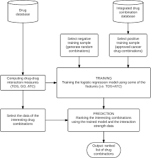 Drug Combination Chart Flow Chart Of The Training Procedure