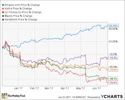 Amazon Com Just Crushed Department Store Stocks Again With