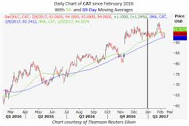 Stock Options T Chart Proposal Writer Work From Home