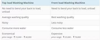 Washing Machine Comparison Chart Which Is Better Top Loading Washing Machine Or Front