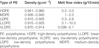 Ethylene Density Chart Density And Mfi Of Different Pe Download Table
