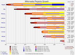 Example Of Timeline Chart Extension Easytimeline Mediawiki